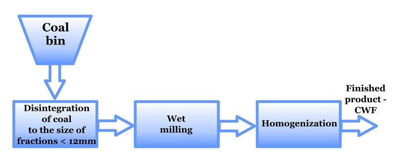 Phases of the coal-water fuel production process