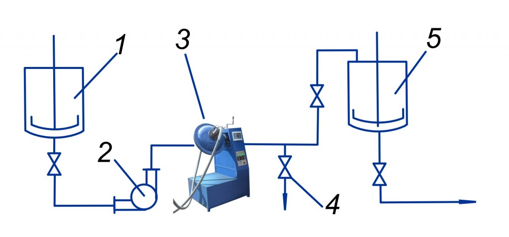 Figure 1. Application of AVS unit. Suspension production technological diagram 1 – vessels for pre-mixing of components; 2 – pump; 3 – AVS; 4 - valve for sampling; 5- tank for prepared suspension